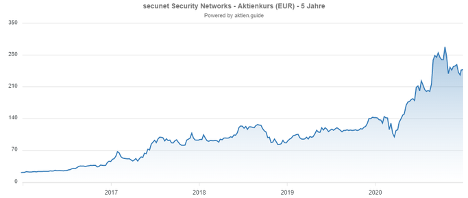 Secunet Security Chart