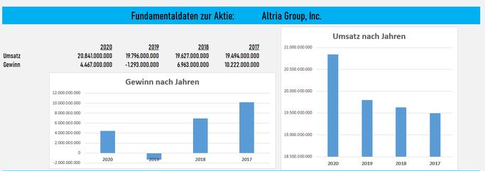 Fundamentale Daten zur Aktie von Altria