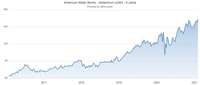Chartverlauf von American Water Works