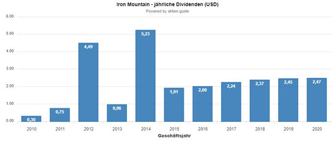 Iron Mountain Dividende im Januar