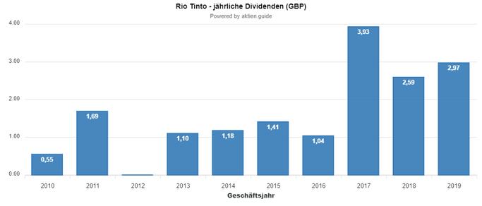 AU Rio Tinto Dividende
