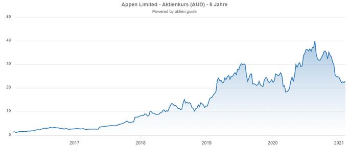 Appen Aktie (Australien) Chartverlauf