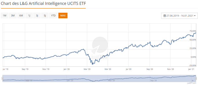 JustEtf Screenshot: L&G Artificial Intelligence UCITS ETF IE00BK5BCD43