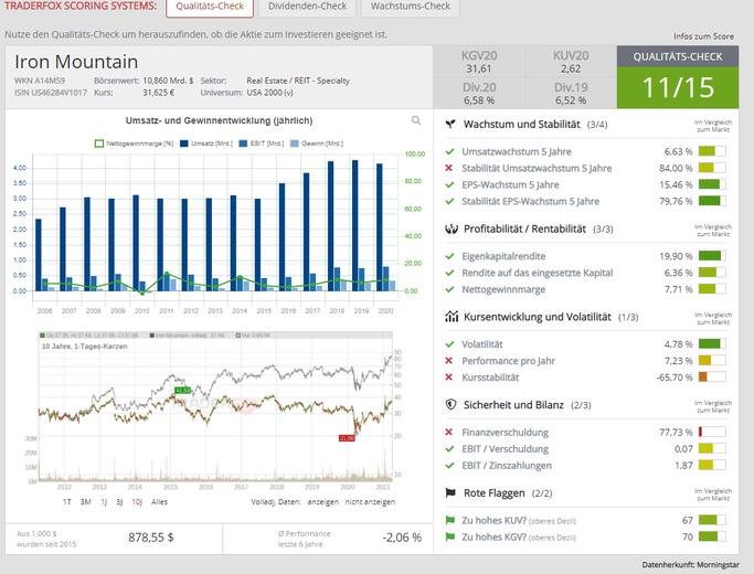 TraderFox Screenshot zur Aktie von IronMountain