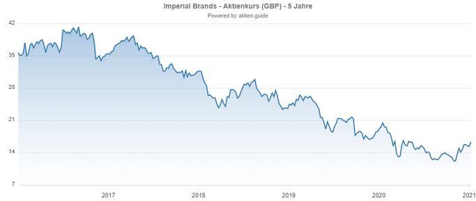 Dividenden Aktie: Imperial Brands Chart Verlauf