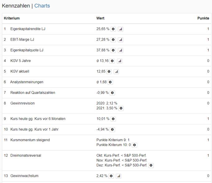 Detailbetrachtung des Levermann-Scores für die Pfizer Aktie auf der Aktien.Guide Webseite