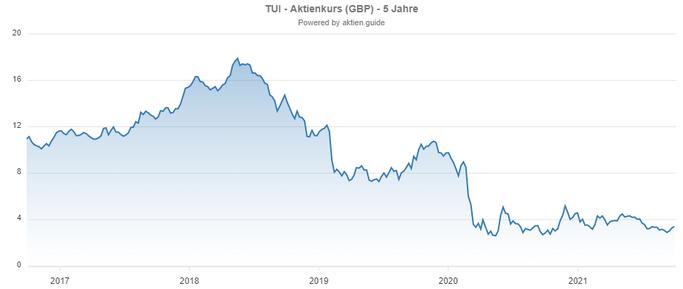 Chartverlauf der TUI Aktie - Bildquelle AktienGuide