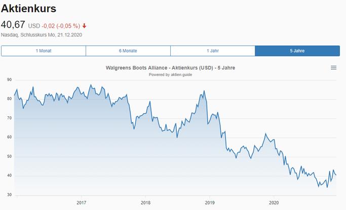 Walgreens Boots Alliance Aktienkurs in USD
