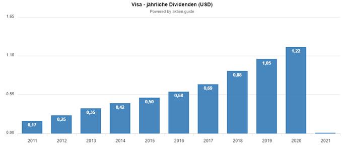 Visa Aktie: Dividendenwachstum