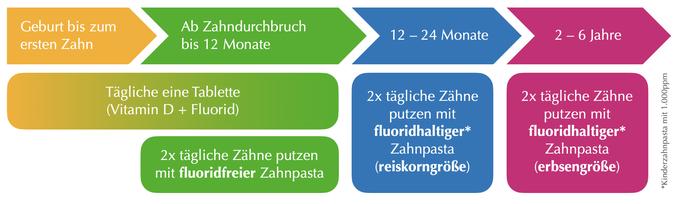 Grafik © Zahnarztpraxis Dr. Werzmirzwosky, 2021