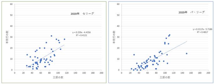 本塁打数と三振数の相関