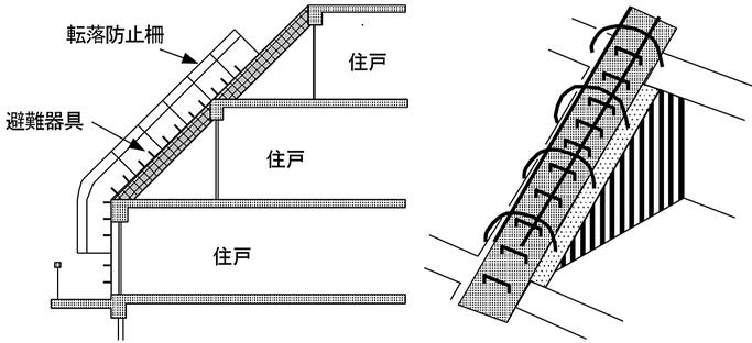 避難器具を使用する際に転落するおそれのある場合の転落防止措置の例