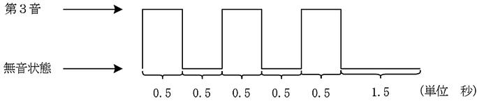 音響パワーレベルの測定における第2シグナルの波形