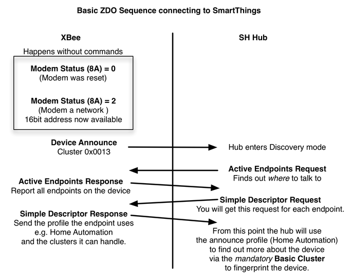 XBee to SmartThings Continued  - George's Falco