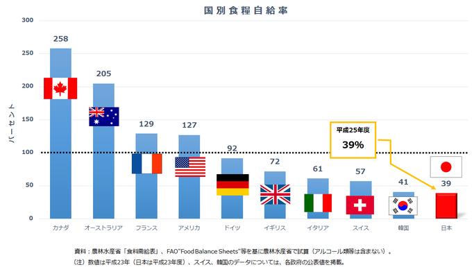 国別食糧自給率