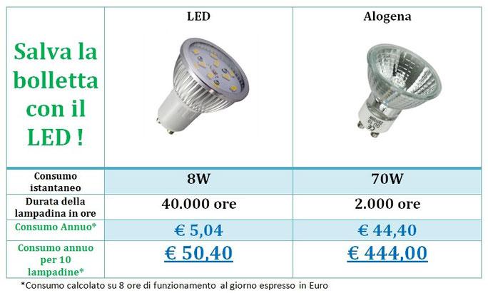 Portafaretto gu10 e mr16 orientabile fft054 leddiretto for Faretti a risparmio energetico