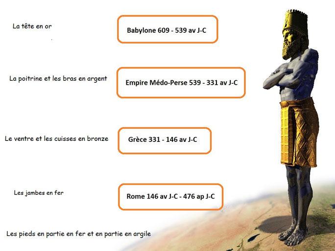 Dans la vision qu'avait reçue le roi Nébucadnetsar de Babylone, une immense statue annonce la succession des différentes puissances politiques mondiales, la tête, en or, représentant l'empire babylonien et les pieds les gouvernements du temps de la fin.