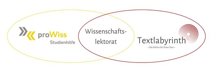Bei Textlabyrinth können Sie Ihre Master- oder Bachelorarbeit korrigieren lassen.