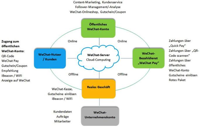 Abb. 1 Bilden eines Business-Ökosystems mit WeChat (© Liu 2017, S. 33)