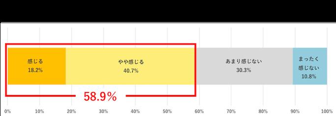 出典:SOMPOひまわり総健リサーチ第3弾「日本のFemtech(フェムテック)市場の可能性に関する調査」