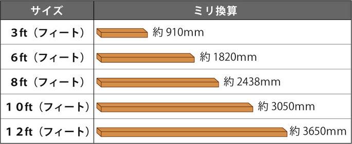 2x材 長さ規格表