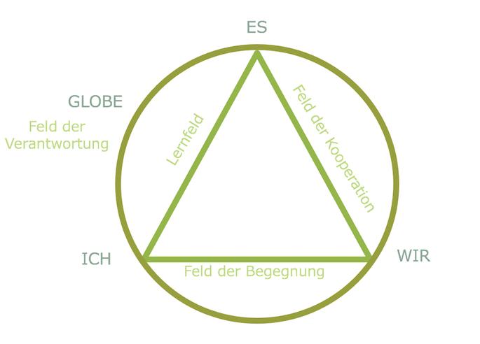 Grafische Darstellung des 4-Faktoren-Modells der TZI
