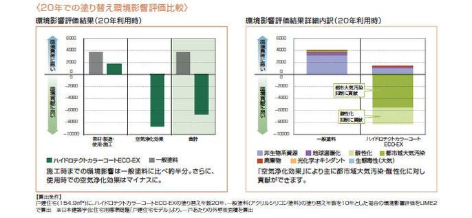 20年での塗り替え環境影響評価比較