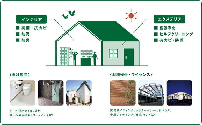 光の力で環境浄化【空気清浄】・【セルフクリーニング】・【防カビ・防藻】