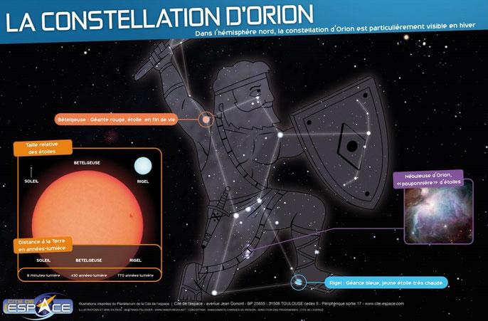 système solaire astronomie Image poster constellation Orion Mission Alpha Thomas Pesquet Marche vers la Lune sciences astronomie expériences école classe cycle 2 cycle 3 collège lycée