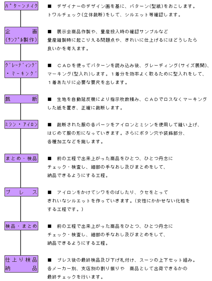 アーバン製造作業行程