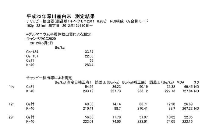 23年渋川産測定結果