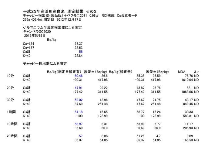 23年産渋川産白米366g測定