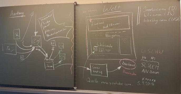 Der Weg vom eigenen Bild - Intranet (Schuleigener Server) - Homepage (der Welt zur Verfügung stellen, passwortgeschützt)