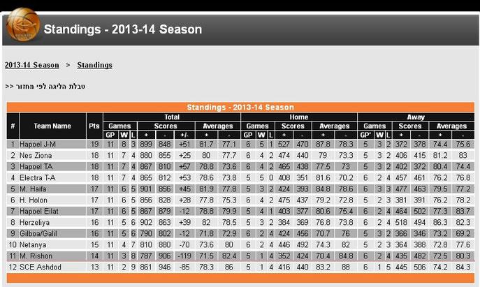 Die Basketball-Liga-Tabelle Israels