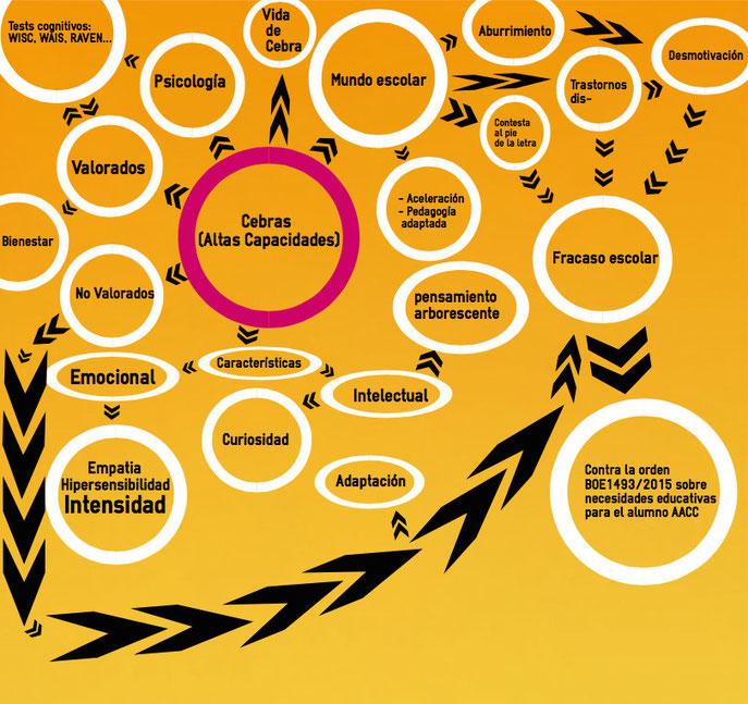 infografía vida de cebra pensamiento arbolescencia
