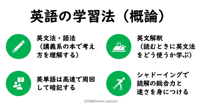 英語の学習法の説明
