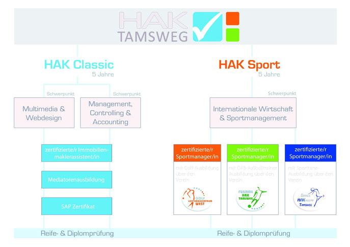 Vergleich HAK Classic vs. HAK Sport - Grafik von HAK Tamsweg