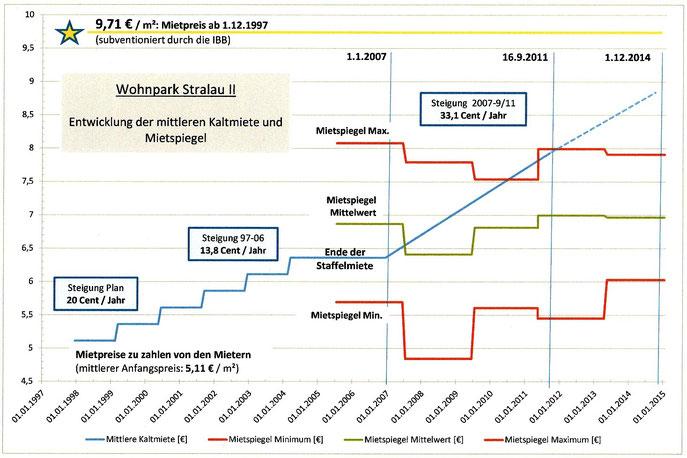 Wohnpark Stralau II: Durchschnittliche Mietpreisentwicklung und Mietspiegel