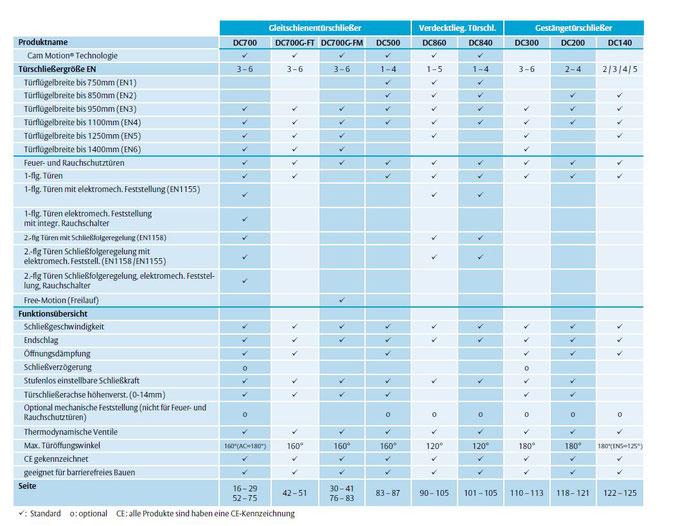 Assa Abloy Türschließer Technische Daten