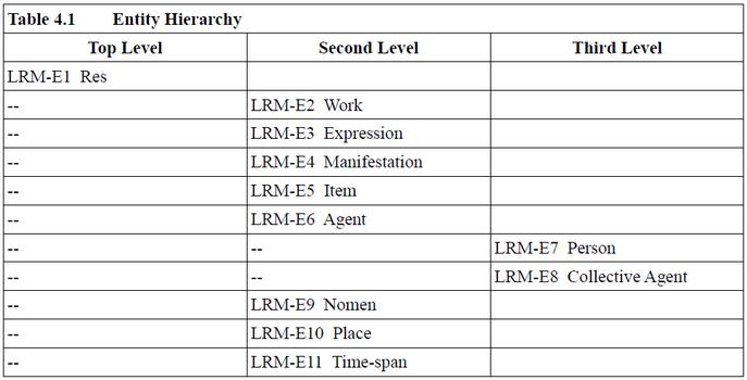 Die Hierarchie der 11 Entitäten von FRBR-LRM