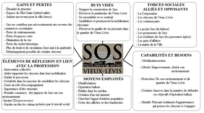 Carte heuristique créée en classe, 2014