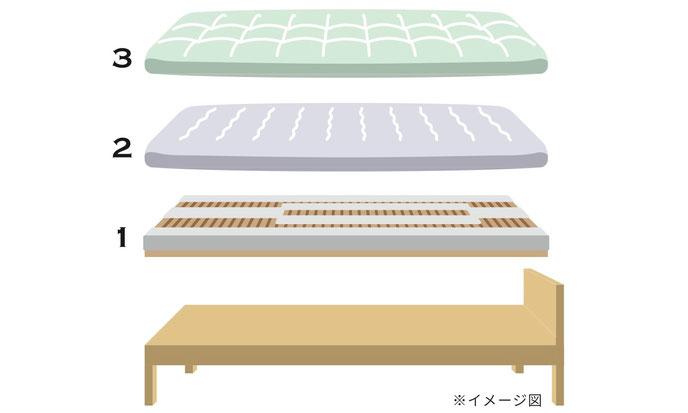 新潟の眠家_ウッドスプリングマットレスシステム組み合わせ