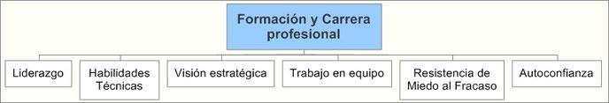 Formación de empleados y carrera profesional