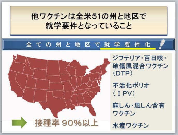 使用したスライドより:米国内での他ワクチンとの扱いの相違(上:他ワクチン、下:HPVワクチン)