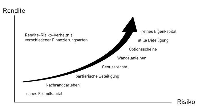 Rendite-Risiko-Verhältnis_Mezzanine