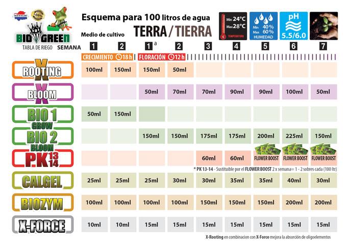 Biogreen Holland Dünger, Grow, Bloom, Calger, Rooting, MAM, X-Bloom Zürich