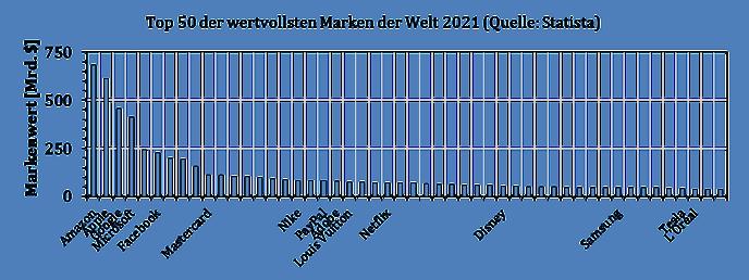 Markenwerte weltbekannter Marken 2017