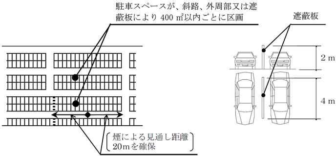 自走式自動車車庫における移動式の泡消火設備の設置場所