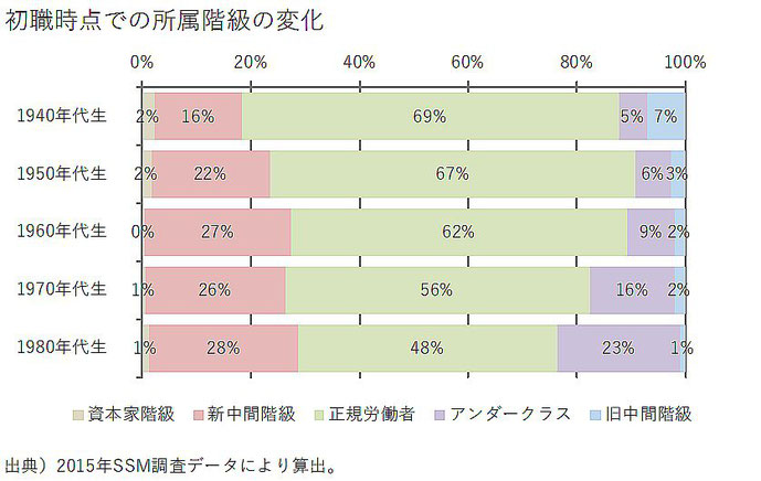 http://gendainoriron.jp/vol.15/feature/f06.php よりデータグラフ引用。