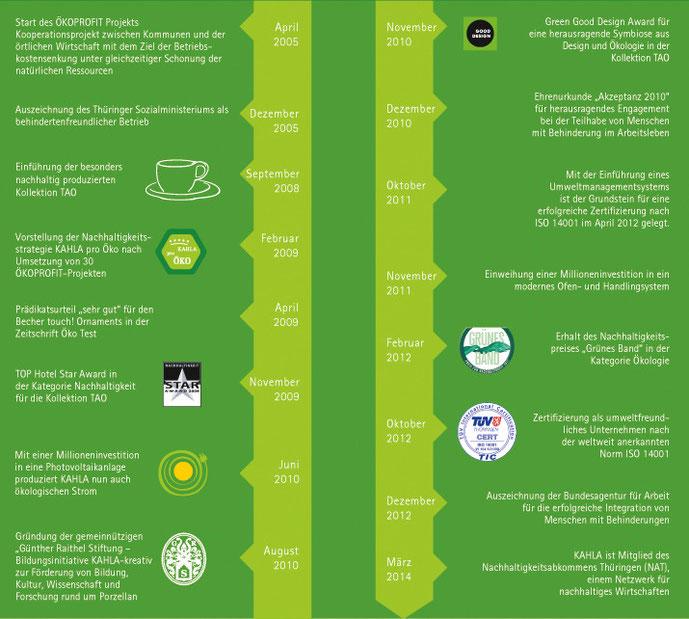 KAHLA Pro Öko Nachhaltigkeitsstrategie